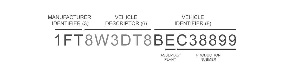 BMW VIN structure